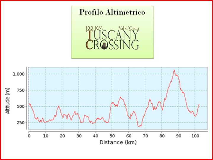 val d'orcia altimetria graf