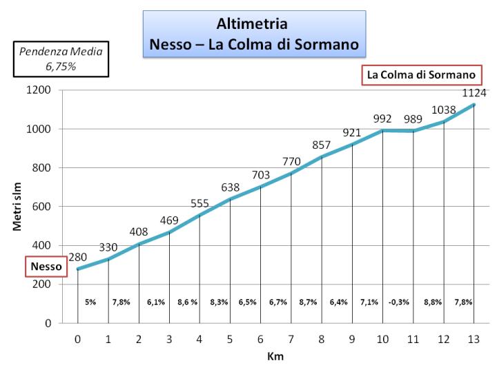 Altimetria Nesso-La Cola di Sormano