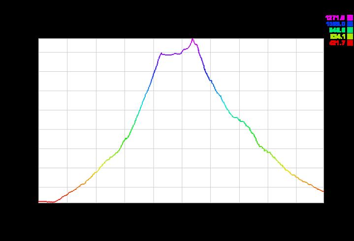 Trail Corni di Canzo - grafico altimetrico